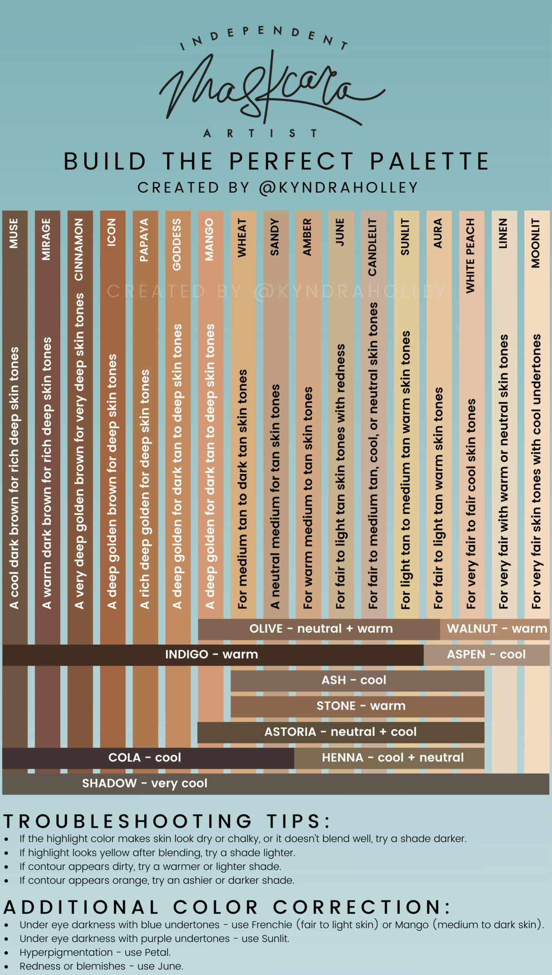 A graphic with a vertical stripe of each Maskcara foundation color, name, and description, in order from dark to light. Towards the bottom, horizontal stripes of complementary contour colors with the names and descriptions run across the foundation shades. At the bottom of the image are color matching tips.